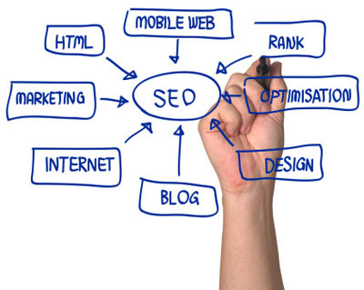 Bespoke SEO Plans Tailored For You