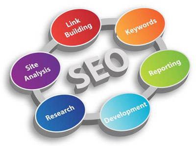 SEO Specialists in Cork, Ireland