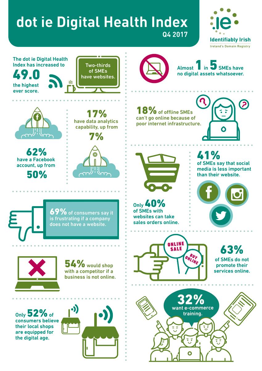 IEDR Digital Health Index Q4 2017 Infographic